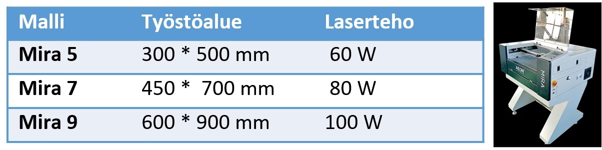 AEON Mira laser