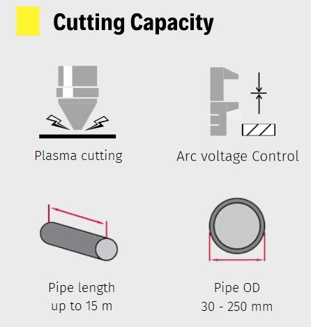 Plasma cutting capacity