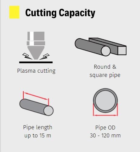 Cutting capasity
